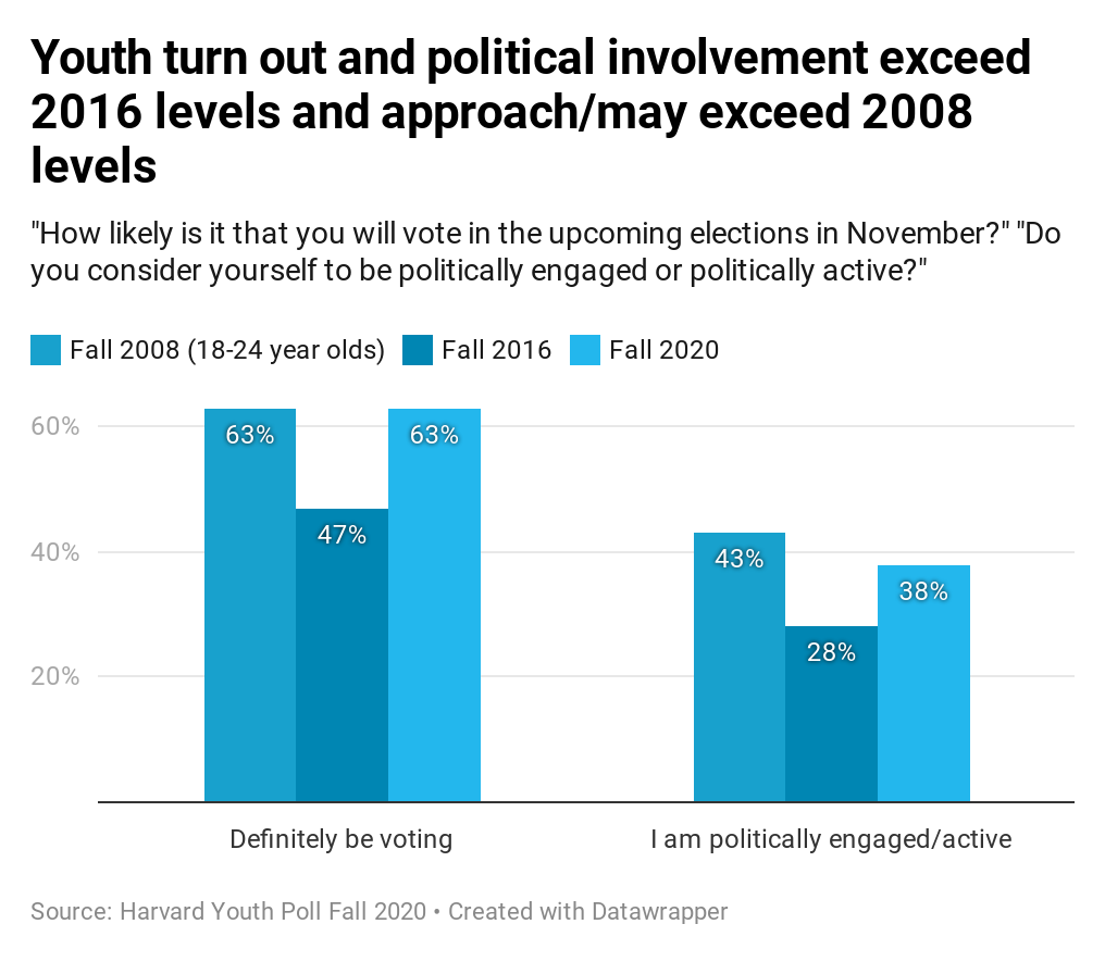 Harvard Youth Poll: Youth turn out and political involvement exceed 2016 levels and approach/may exceed 2008 levels