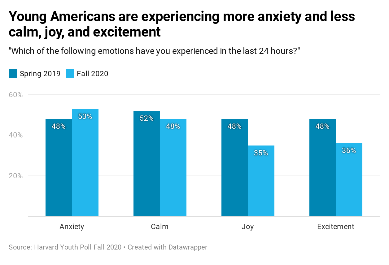 Harvard Youth Poll: Young Americans are experiencing more anxiety and less calm, joy, and excitement