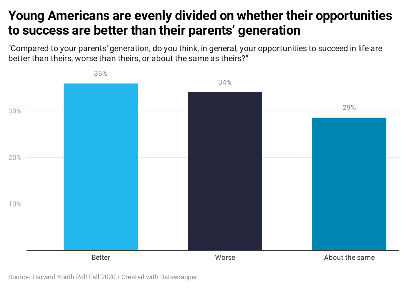 Harvard Youth Poll: Young Americans are evenly divided on whether their opportunities to success are better than their parents' generation