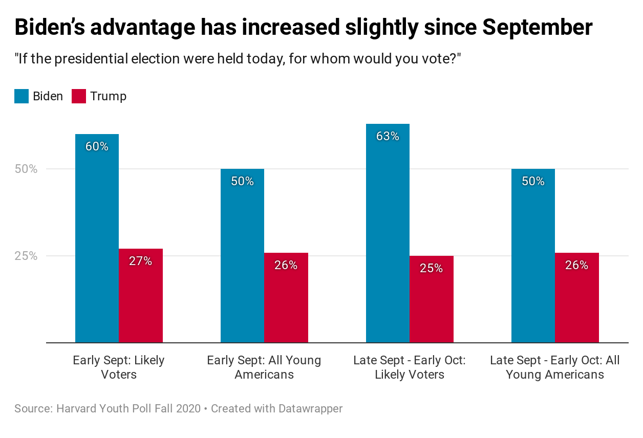 Harvard Youth Poll: Biden's advantage has increased slightly since September