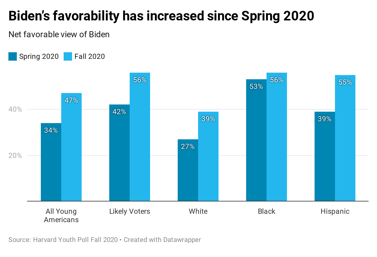 Harvard Youth Poll: Biden's favorability has increased since Spring 2020
