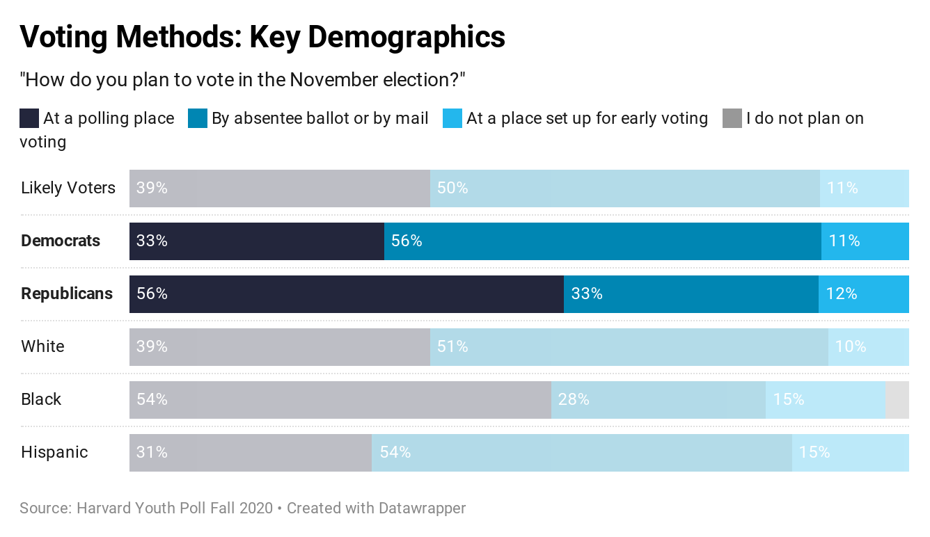 Harvard Youth Poll: Voting Methods: Key Demographics