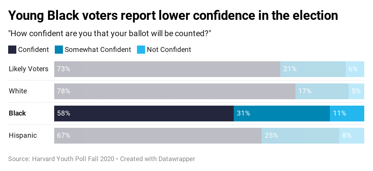 Harvard Youth Poll: Young Black voters report lower confidence in the election