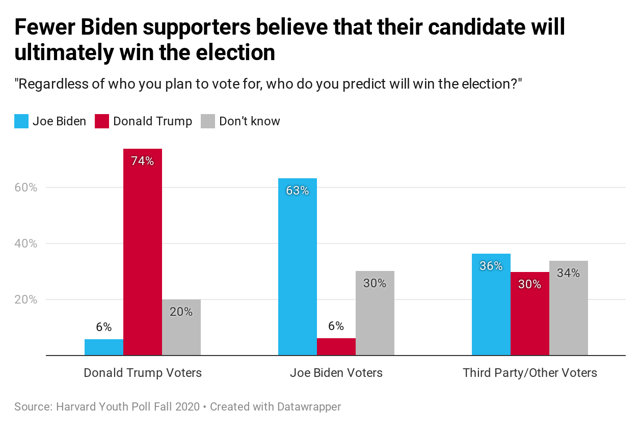Harvard Youth Poll: Fewer Biden supporters believe that their candidate will ultimately win the election