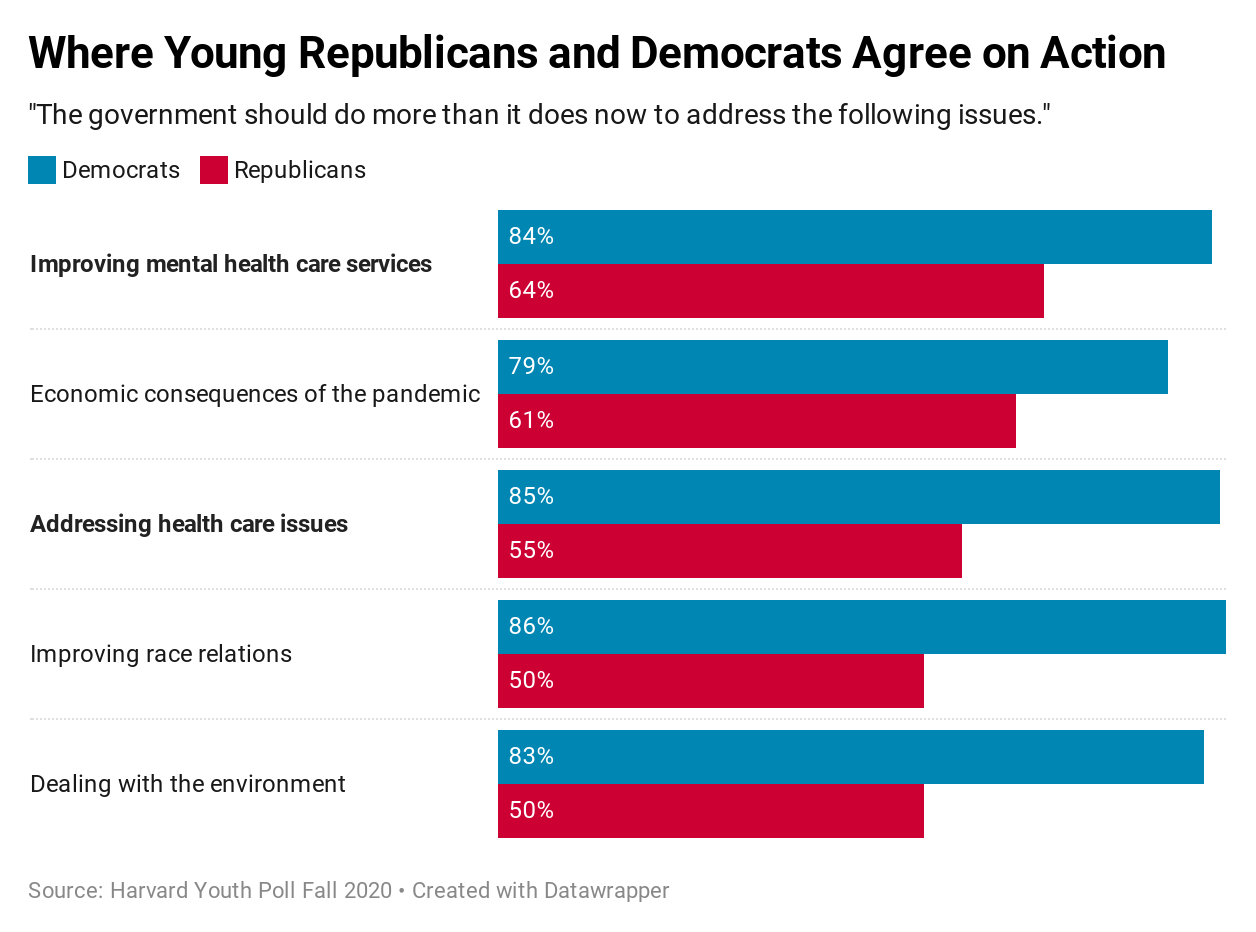 Harvard Youth Poll: Where Young Republicans and Democrats Agree on Action