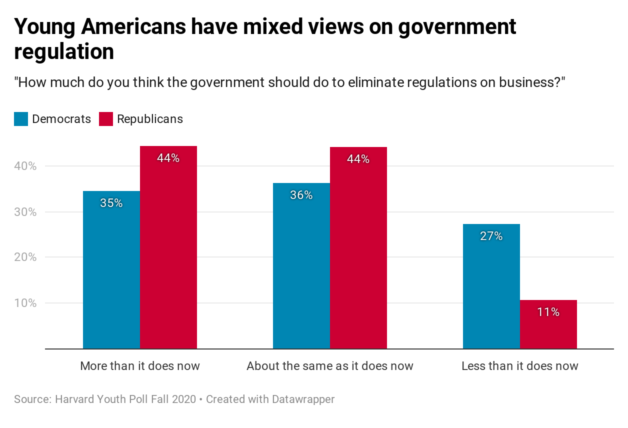 Harvard Youth Poll: Young Americans have mixed views on government regulation