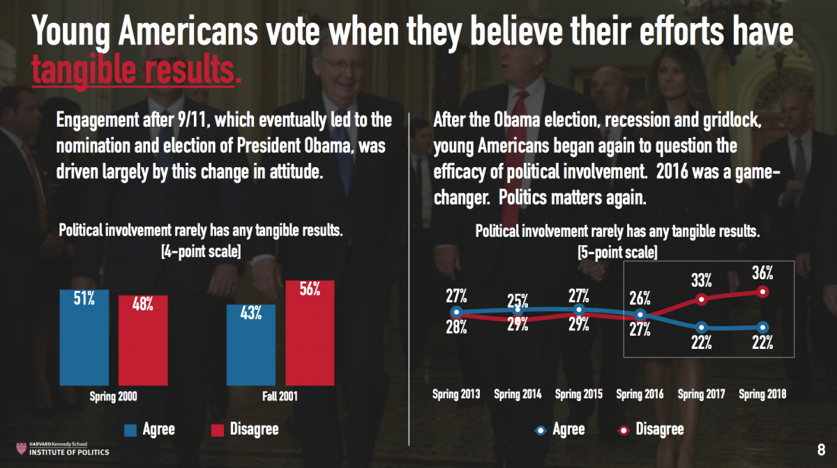 Young Americans vote when they believe their efforts have tangible results