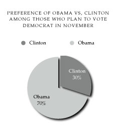 Obama Vs. Clinton